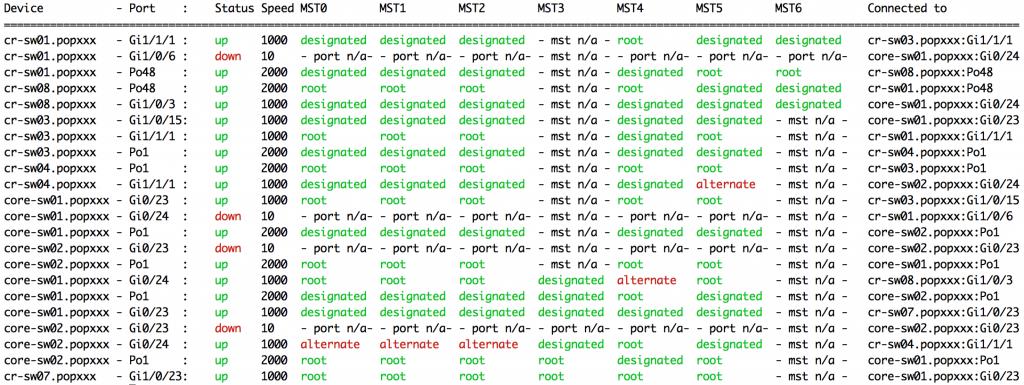 MST Port Roles