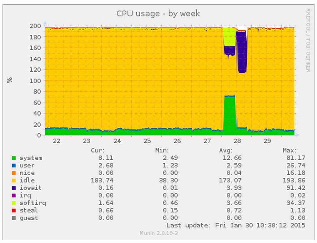 Load average on the filer